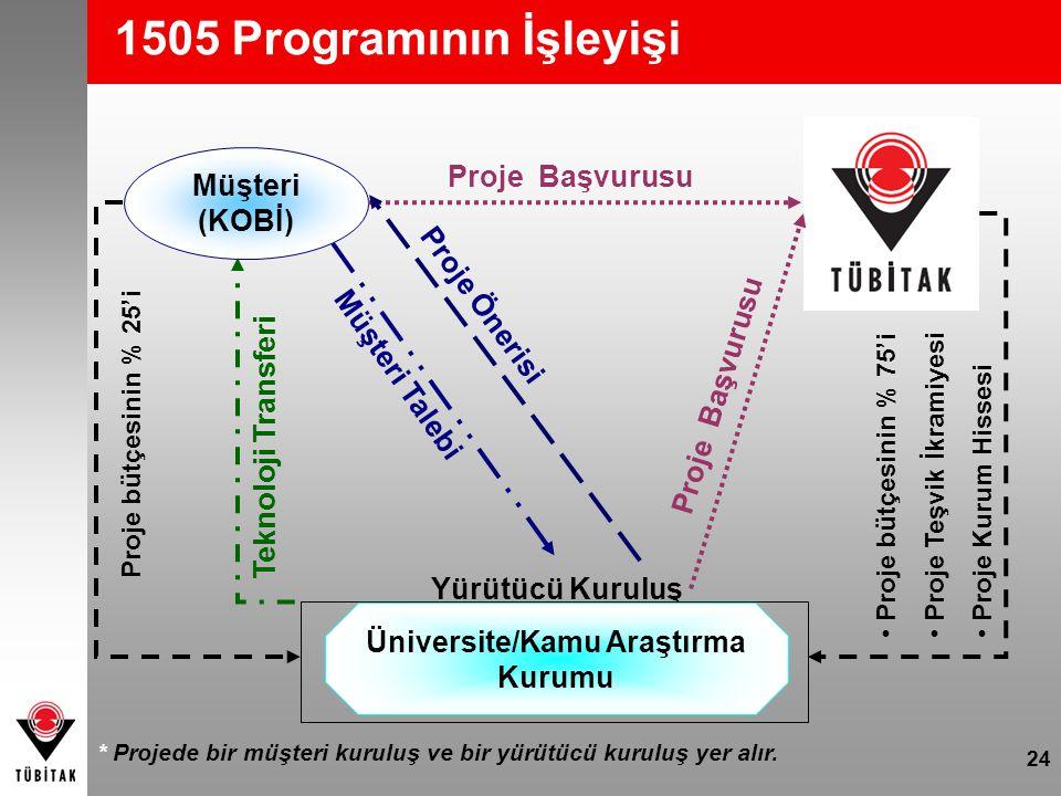 24 1505 Programının İşleyişi Müşteri (KOBİ) Müşteri Talebi Proje Başvurusu Teknoloji Transferi Proje bütçesinin % 75'i Proje Teşvik İkramiyesi Proje K