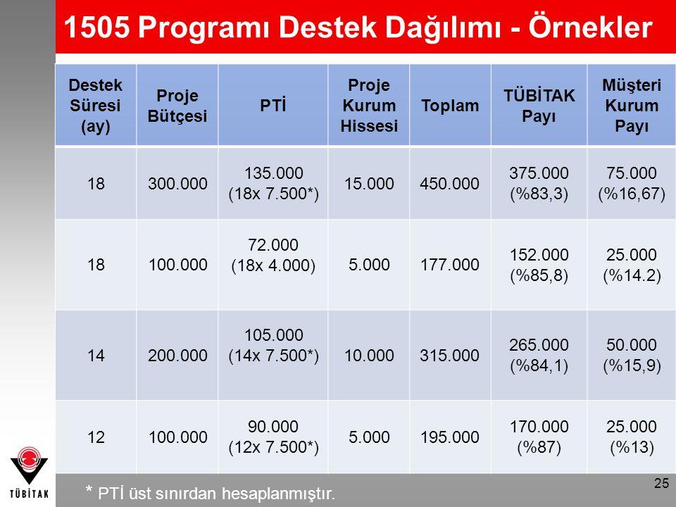 25 Destek Süresi (ay) Proje Bütçesi PTİ Proje Kurum Hissesi Toplam TÜBİTAK Payı Müşteri Kurum Payı 18300.000 135.000 (18x 7.500*) 15.000450.000 375.00