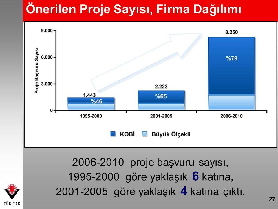 27 Önerilen Proje Sayısı, Firma Dağılımı 2006-2010 proje başvuru sayısı, 1995-2000 göre yaklaşık 6 katına, 2001-2005 göre yaklaşık 4 katına çıktı. 27