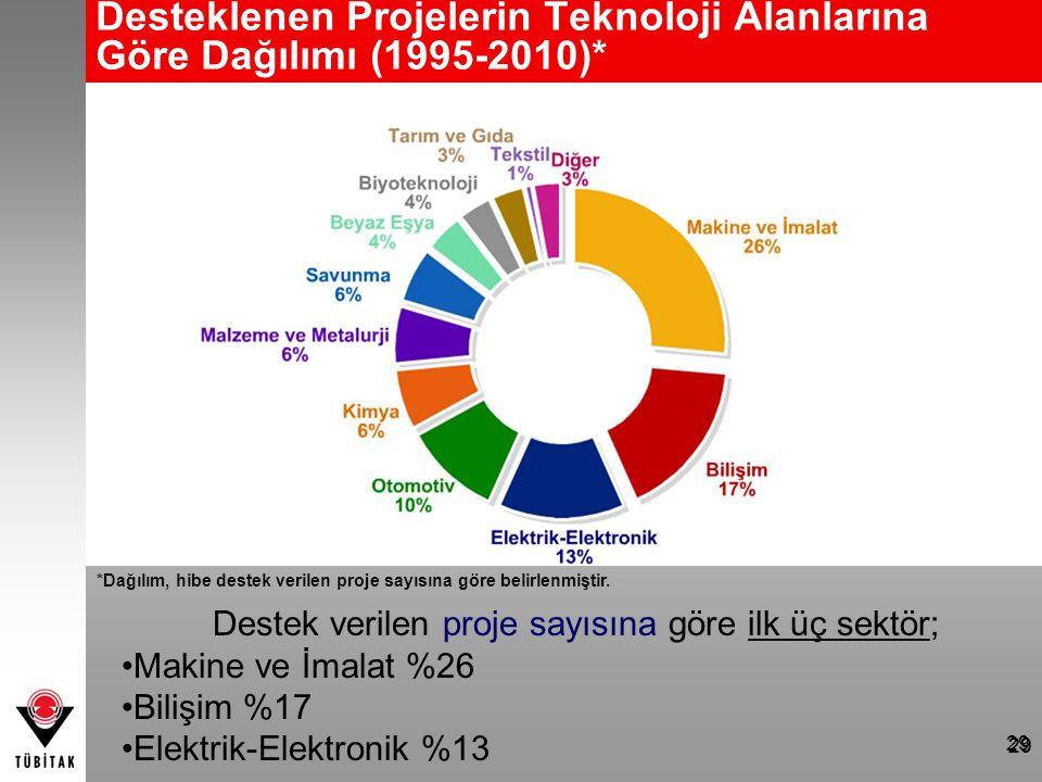 29 Desteklenen Projelerin Teknoloji Alanlarına Göre Dağılımı (1995-2010)* *Dağılım, hibe destek verilen proje sayısına göre belirlenmiştir. Destek ver
