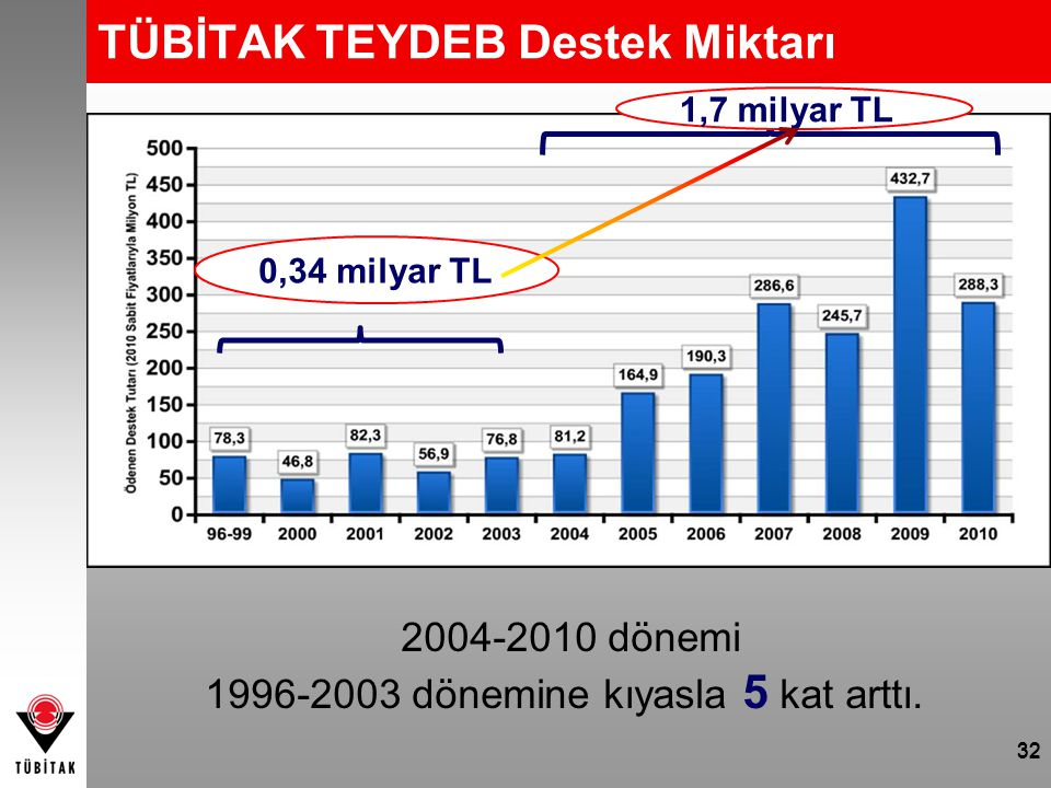 32 TÜBİTAK TEYDEB Destek Miktarı 0,34 milyar TL 1,7 milyar TL 2004-2010 dönemi 1996-2003 dönemine kıyasla 5 kat arttı. 32