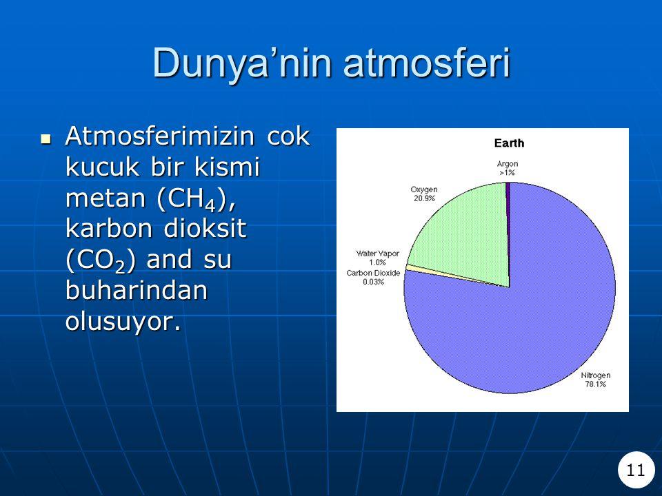 Dunya'nin atmosferi Atmosferimizin cok kucuk bir kismi metan (CH 4 ), karbon dioksit (CO 2 ) and su buharindan olusuyor. Atmosferimizin cok kucuk bir