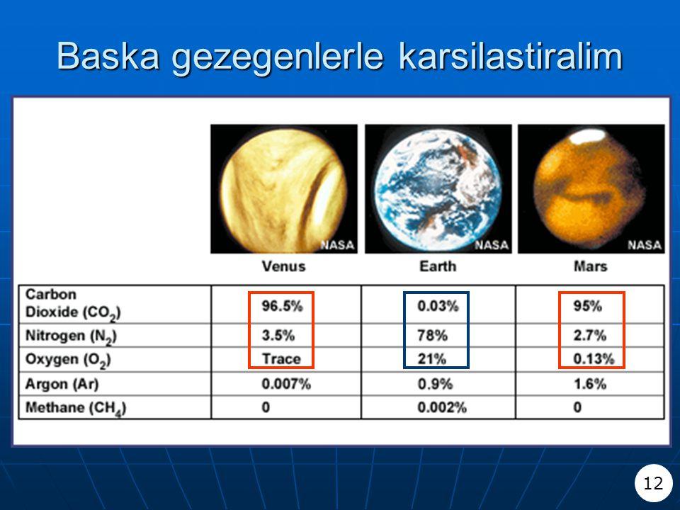 Baska gezegenlerle karsilastiralim 12