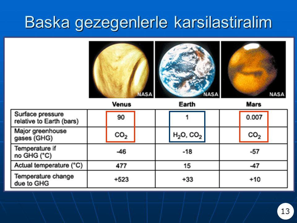 Baska gezegenlerle karsilastiralim 13