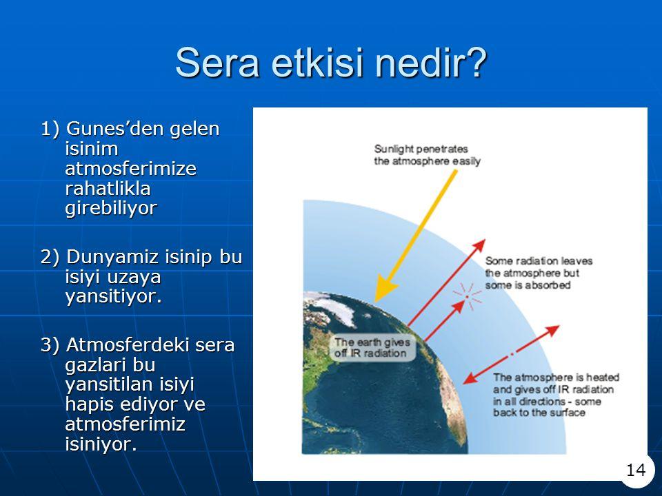 Sera etkisi nedir? 1) Gunes'den gelen isinim atmosferimize rahatlikla girebiliyor 2) Dunyamiz isinip bu isiyi uzaya yansitiyor. 3) Atmosferdeki sera g