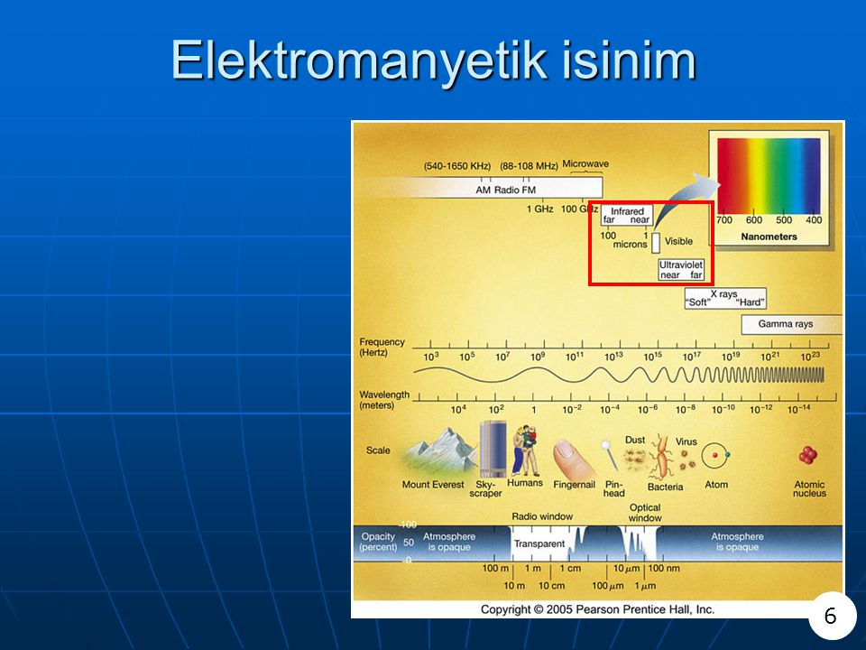 Elektromanyetik isinim 6