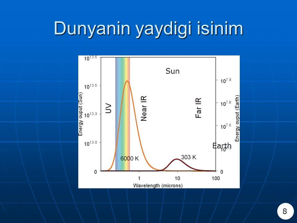 Dunyanin yaydigi isinim 8 Sun Earth