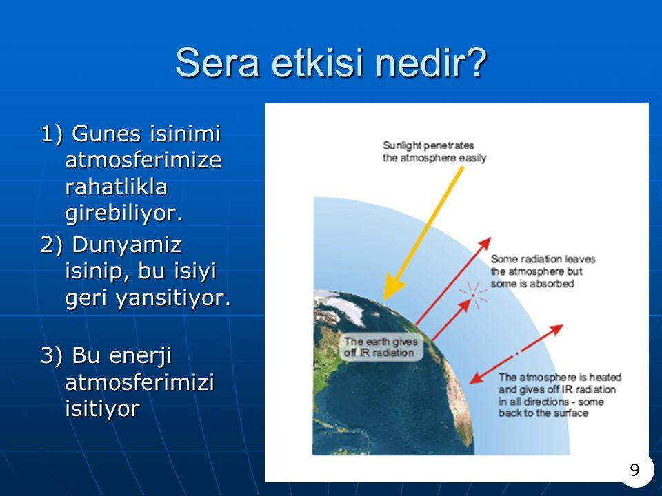 Sera etkisi nedir? 1) Gunes isinimi atmosferimize rahatlikla girebiliyor. 2) Dunyamiz isinip, bu isiyi geri yansitiyor. 3) Bu enerji atmosferimizi isi