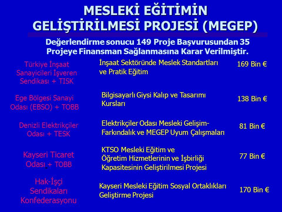 Türkiye İnşaat Sanayicileri İşveren Sendikası + TISK İnşaat Sektöründe Meslek Standartları ve Pratik Eğitim 169 Bin € Ege Bölgesi Sanayi Odası (EBSO) + TOBB Bilgisayarlı Giysi Kalıp ve Tasarımı Kursları 138 Bin € Denizli Elektrikçiler Odası + TESK Elektrikçiler Odası Mesleki Gelişim- Farkındalık ve MEGEP Uyum Çalışmaları 81 Bin € Kayseri Ticaret Odası + TOBB KTSO Mesleki Eğitim ve Öğretim Hizmetlerinin ve İşbirliği Kapasitesinin Geliştirilmesi Projesi 77 Bin € Değerlendirme sonucu 149 Proje Başvurusundan 35 Projeye Finansman Sağlanmasına Karar Verilmiştir.