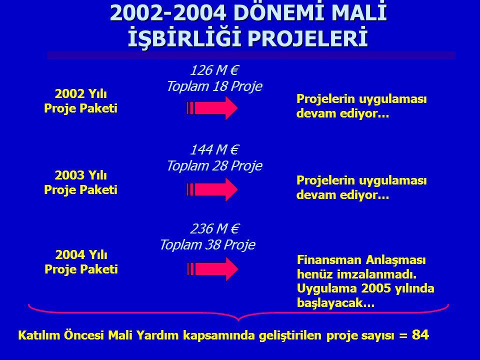 2002-2004 DÖNEMİ MALİ İŞBİRLİĞİ PROJELERİ 2002 Yılı Proje Paketi 126 M € Toplam 18 Proje Projelerin uygulaması devam ediyor… 2003 Yılı Proje Paketi 144 M € Toplam 28 Proje Projelerin uygulaması devam ediyor… 2004 Yılı Proje Paketi 236 M € Toplam 38 Proje Finansman Anlaşması henüz imzalanmadı.