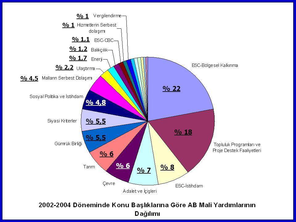 % 22 % 18 % 8 % 7 % 6 % 5,5 % 4,8 % 4,5 % 2,2 % 1,7 % 1,2 % 1,1 % 1
