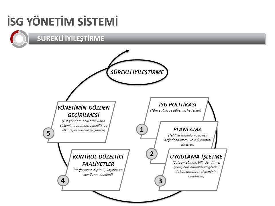 SÜREKLİ İYİLEŞTİRME İSG POLİTİKASI (Tüm sağlık ve güvenlik hedefleri) 1 PLANLAMA (Tehlike tanımlaması, risk değerlendirmesi ve risk kontrol süreçleri) 2 UYGULAMA-İŞLETME (Çalışan eğitimi, bilinçlendirme, görüşlerin alınması ve gerekli dokümantasyon sisteminin kurulması) 3 KONTROL-DÜZELTİCİ FAALİYETLER (Performans ölçümü, kayıtlar ve kayıtların yönetimi) 4 YÖNETİMİN GÖZDEN GEÇİRİLMESİ (Üst yönetim belli aralıklarla sistemin uygunluk, yeterlilik ve etkinliğini gözden geçirmesi) 5 SÜREKLİ İYİLEŞTİRME