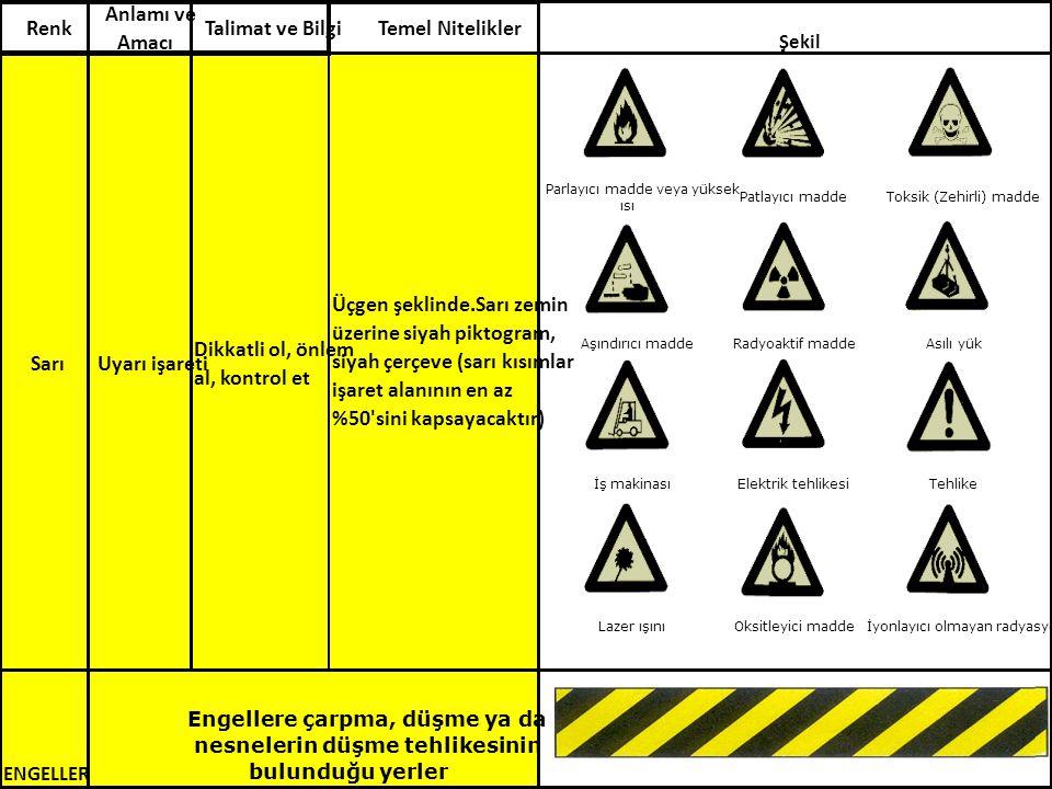 SarıUyarı işareti Dikkatli ol, önlem al, kontrol et ENGELLER Engellere çarpma, düşme ya da nesnelerin düşme tehlikesinin bulunduğu yerler Talimat ve BilgiTemel Nitelikler Üçgen şeklinde.Sarı zemin üzerine siyah piktogram, siyah çerçeve (sarı kısımlar işaret alanının en az %50 sini kapsayacaktır) Şekil Renk Anlamı ve Amacı Parlayıcı madde veya yüksek ısı Patlayıcı madde Toksik (Zehirli) madde Aşındırıcı madde Radyoaktif madde Asılı yük İş makinası Elektrik tehlikesi Tehlike Lazer ışını Oksitleyici madde İyonlayıcı olmayan radyasyon