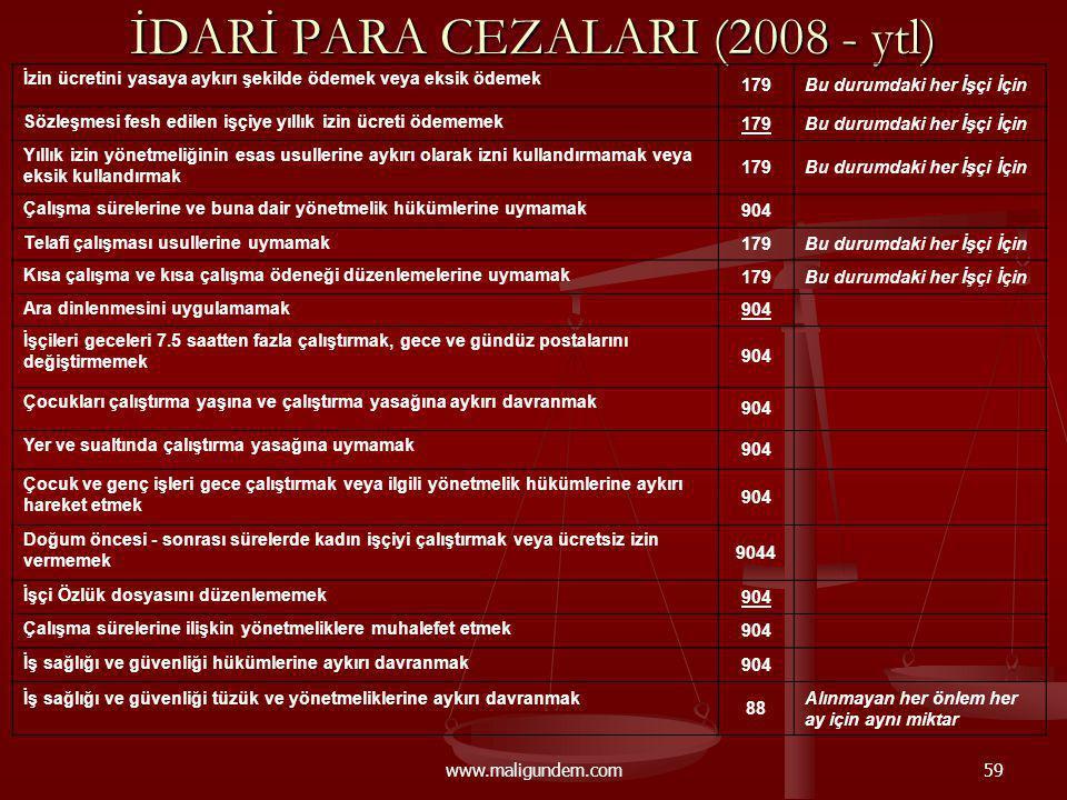 www.maligundem.com59 İDARİ PARA CEZALARI (2008 - ytl) İzin ücretini yasaya aykırı şekilde ödemek veya eksik ödemek 179Bu durumdaki her İşçi İçin Sözle