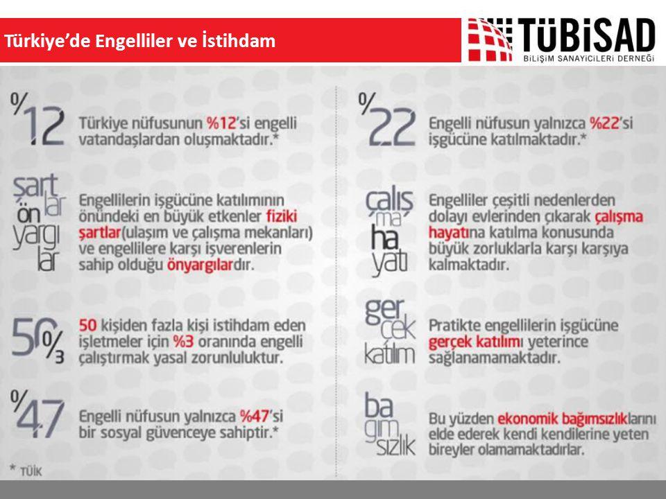 Türkiye'de Engelliler ve İstihdam