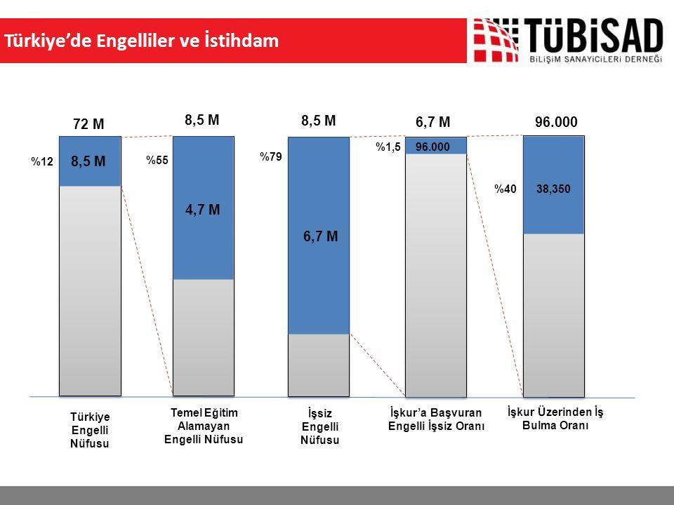72 M 8,5 M %12 6,7 M 8,5 M Türkiye Engelli Nüfusu İşsiz Engelli Nüfusu İşkur'a Başvuran Engelli İşsiz Oranı 6,7 M 96.000%1,5 38,350 İşkur Üzerinden İş Bulma Oranı 96.000 %40 4,7 M Temel Eğitim Alamayan Engelli Nüfusu 8,5 M %55 %79