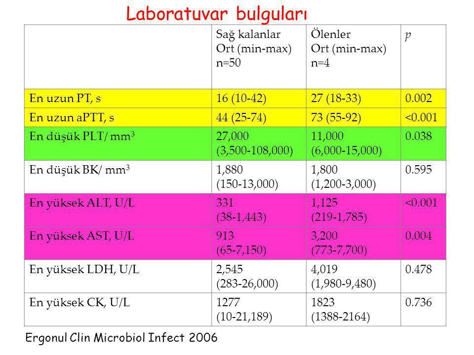 Sağ kalanlar Ort (min-max) n=50 Ölenler Ort (min-max) n=4 p En uzun PT, s16 (10-42)27 (18-33)0.002 En uzun aPTT, s44 (25-74)73 (55-92)<0.001 En düşük
