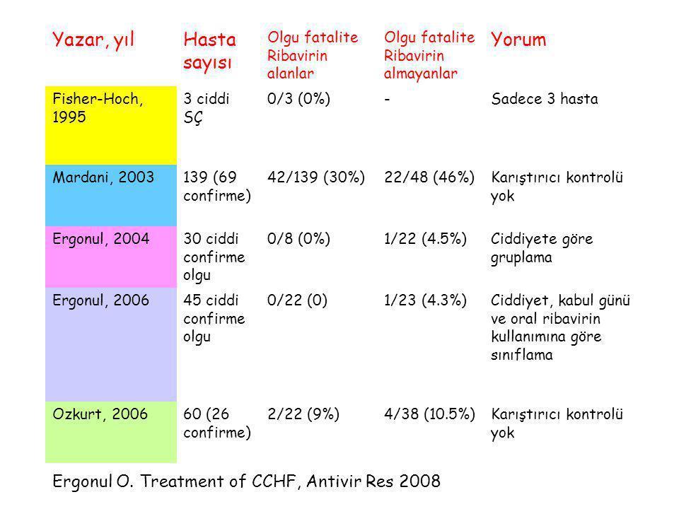 Yazar, yılHasta sayısı Olgu fatalite Ribavirin alanlar Olgu fatalite Ribavirin almayanlar Yorum Fisher-Hoch, 1995 3 ciddi SÇ 0/3 (0%)-Sadece 3 hasta M