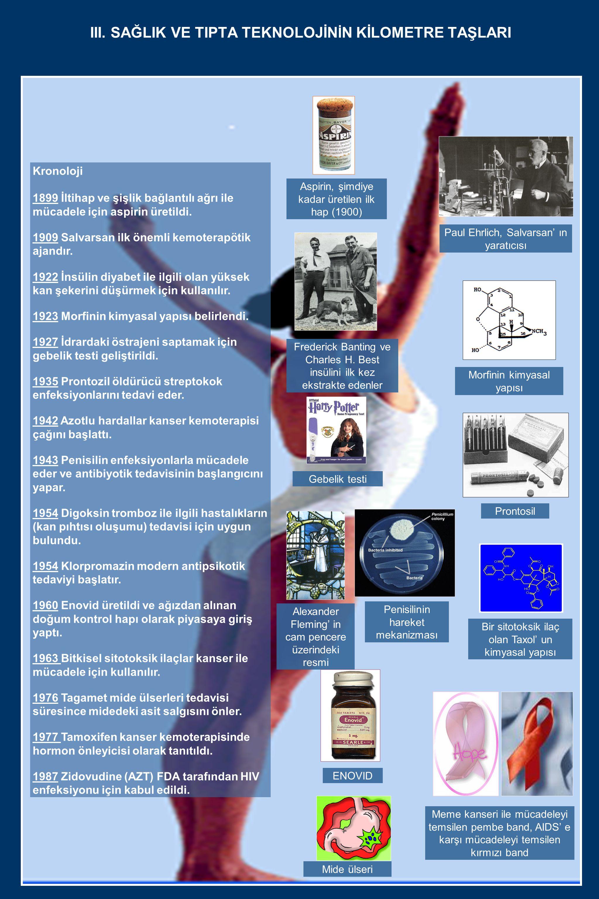 III. SAĞLIK VE TIPTA TEKNOLOJİN İ N KİLOMETRE TAŞLARI Kronoloji 1899 İltihap ve şişlik bağlantılı ağrı ile mücadele için aspirin üretildi. 1909 Salvar