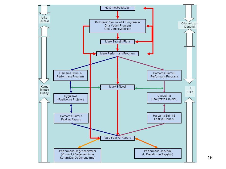 15 Hükümet Politikaları Kalkınma Planı ve Yıllık Programlar Orta Vadeli Program Orta Vadeli Mali Plan İdare Stratejik Planı İdare Performans Programı