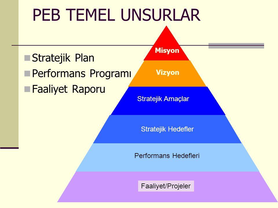 18 PEB TEMEL UNSURLAR Stratejik Plan Performans Programı Faaliyet Raporu Misyon Vizyon Stratejik Amaçlar Stratejik Hedefler Performans Hedefleri Faali