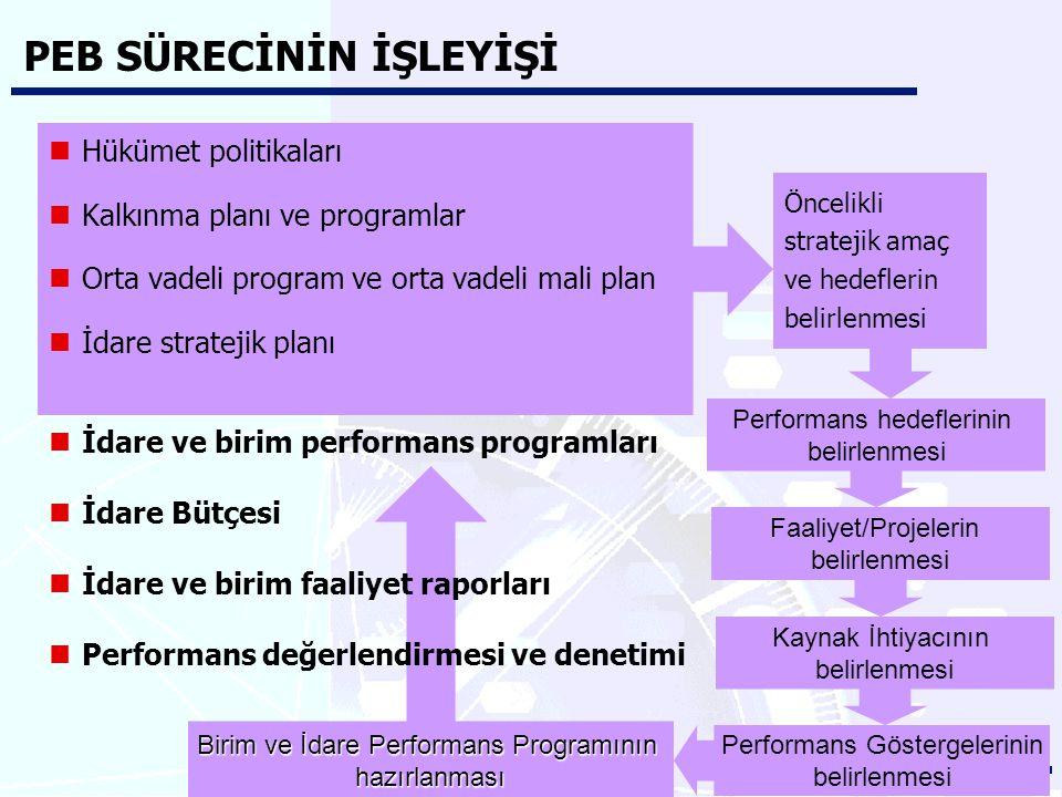 PEB SÜRECİNİN İŞLEYİŞİ Hükümet politikaları Kalkınma planı ve programlar Orta vadeli program ve orta vadeli mali plan İdare stratejik planı Öncelikli