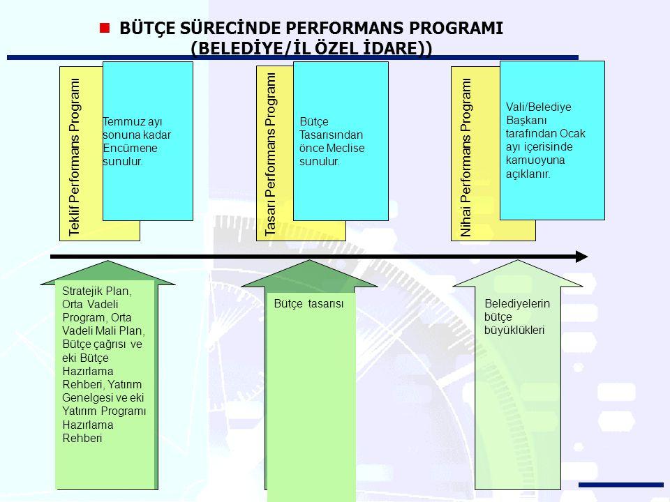 BÜTÇE SÜRECİNDE PERFORMANS PROGRAMI (BELEDİYE/İL ÖZEL İDARE)) Teklif Performans ProgramıTasarı Performans Programı Bütçe Tasarısından önce Meclise sun