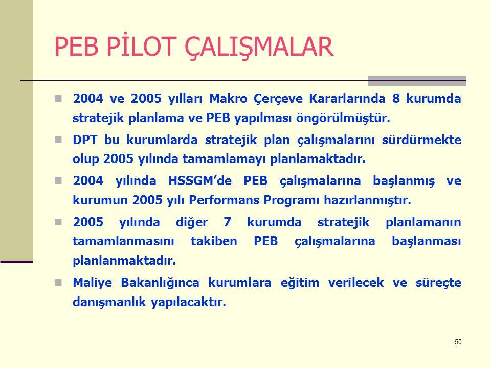 50 PEB PİLOT ÇALIŞMALAR 2004 ve 2005 yılları Makro Çerçeve Kararlarında 8 kurumda stratejik planlama ve PEB yapılması öngörülmüştür. DPT bu kurumlarda