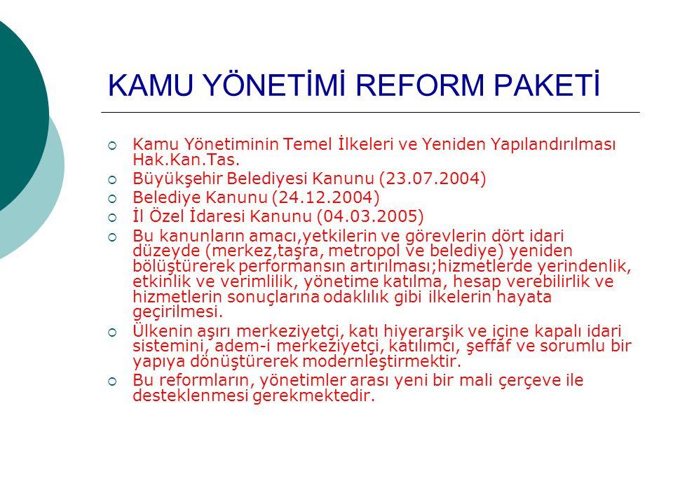 KAMU YÖNETİMİ REFORM PAKETİ  Kamu Yönetiminin Temel İlkeleri ve Yeniden Yapılandırılması Hak.Kan.Tas.  Büyükşehir Belediyesi Kanunu (23.07.2004)  B
