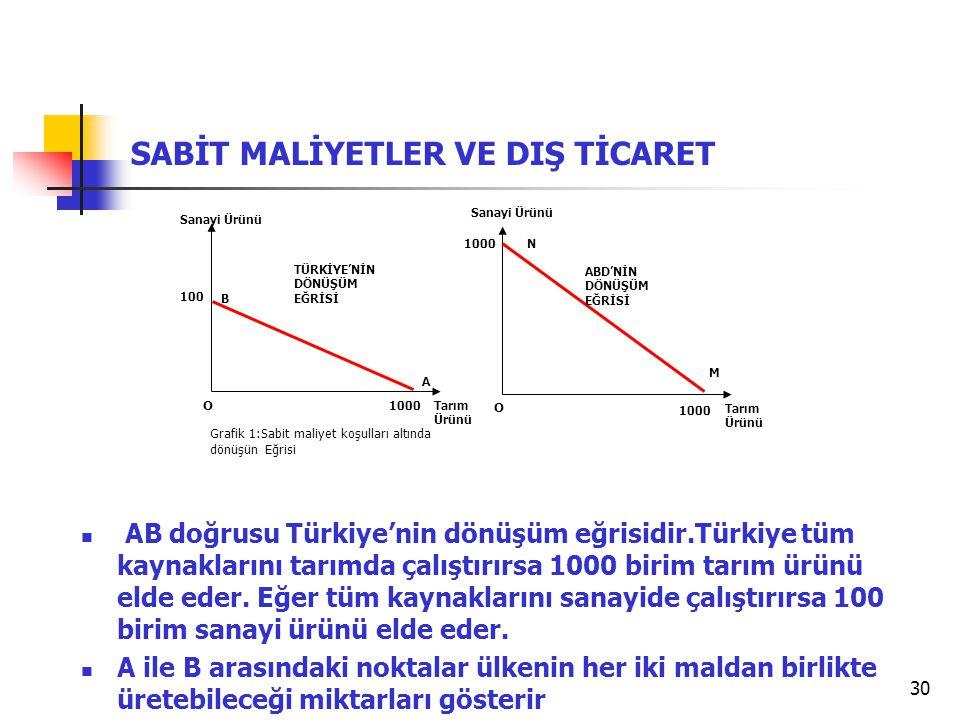 30 SABİT MALİYETLER VE DIŞ TİCARET Grafik 1:Sabit maliyet koşulları altında dönüşün Eğrisi AB doğrusu Türkiye'nin dönüşüm eğrisidir.Türkiye tüm kaynaklarını tarımda çalıştırırsa 1000 birim tarım ürünü elde eder.