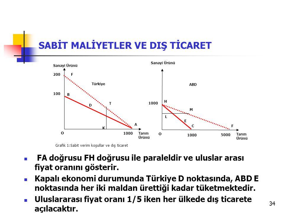 34 SABİT MALİYETLER VE DIŞ TİCARET Grafik 1:Sabit verim koşullar ve dış ticaret FA doğrusu FH doğrusu ile paraleldir ve uluslar arası fiyat oranını gö