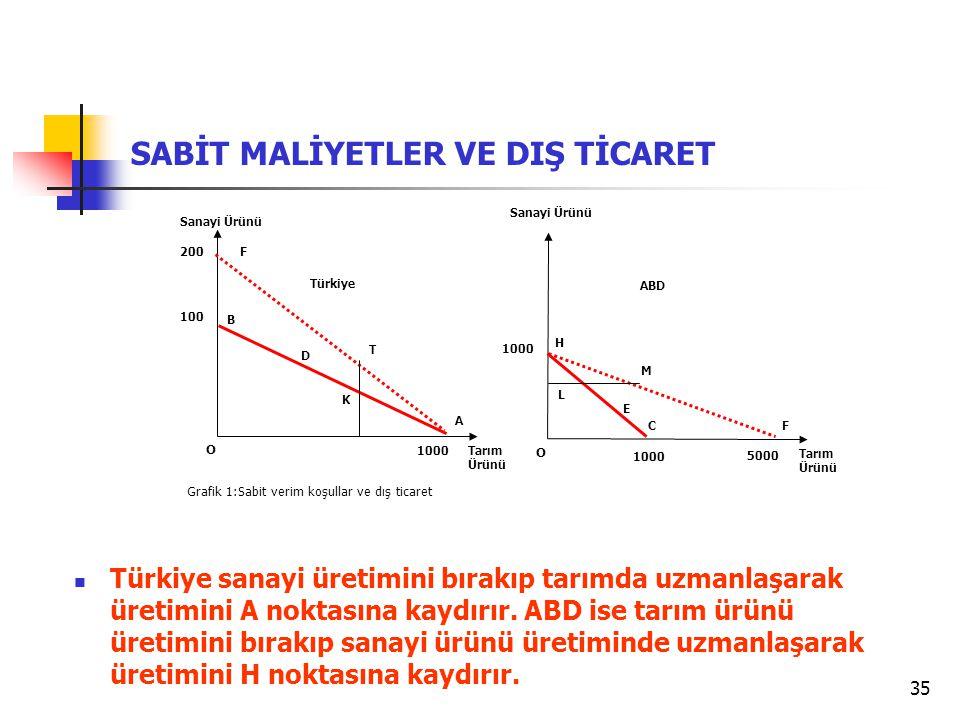 35 SABİT MALİYETLER VE DIŞ TİCARET Grafik 1:Sabit verim koşullar ve dış ticaret Tarım Ürünü Sanayi Ürünü O 100 B A Türkiye Tarım Ürünü Sanayi Ürünü O 1000 H F ABD 1000 200 5000 F C D K T E L M Türkiye sanayi üretimini bırakıp tarımda uzmanlaşarak üretimini A noktasına kaydırır.