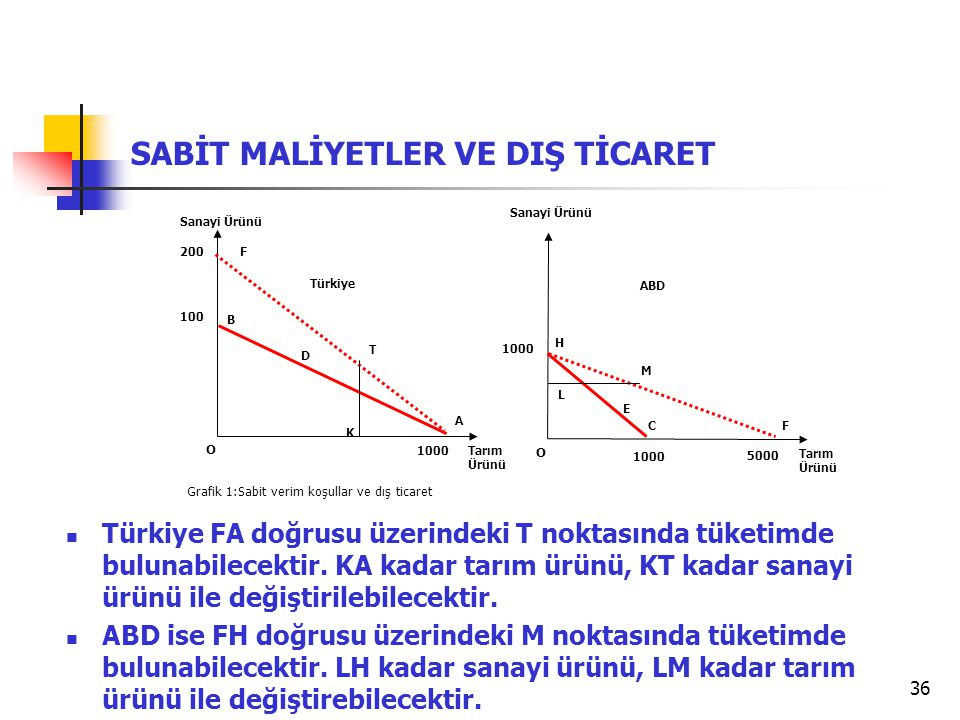36 SABİT MALİYETLER VE DIŞ TİCARET Grafik 1:Sabit verim koşullar ve dış ticaret Tarım Ürünü Sanayi Ürünü O 100 B A Türkiye Tarım Ürünü Sanayi Ürünü O 1000 H F ABD 1000 200 5000 F C D K T E L M Türkiye FA doğrusu üzerindeki T noktasında tüketimde bulunabilecektir.