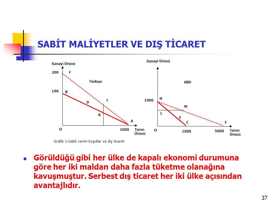 37 SABİT MALİYETLER VE DIŞ TİCARET Grafik 1:Sabit verim koşullar ve dış ticaret Tarım Ürünü Sanayi Ürünü O 100 B A Türkiye Tarım Ürünü Sanayi Ürünü O