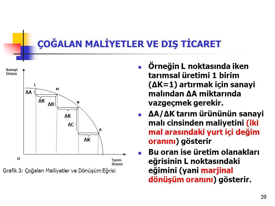 39 Grafik 3: Çoğalan Malliyetler ve Dönüşüm Eğrisi Tarım Ürünü Sanayi Ürünü O L M ΔAΔA ΔBΔB ΔCΔC ΔKΔK ΔKΔK ΔKΔK N R ÇOĞALAN MALİYETLER VE DIŞ TİCARET Örneğin L noktasında iken tarımsal üretimi 1 birim (ΔK=1) artırmak için sanayi malından ΔA miktarında vazgeçmek gerekir.