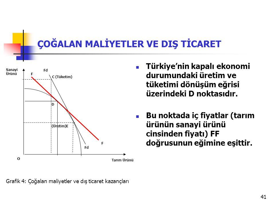 41 Grafik 4: Çoğalan maliyetler ve dış ticaret kazançları Tarım Ürünü Sanayi Ürünü O D Fd F F ÇOĞALAN MALİYETLER VE DIŞ TİCARET (Üretim)E C (Tüketim) Türkiye'nin kapalı ekonomi durumundaki üretim ve tüketimi dönüşüm eğrisi üzerindeki D noktasıdır.