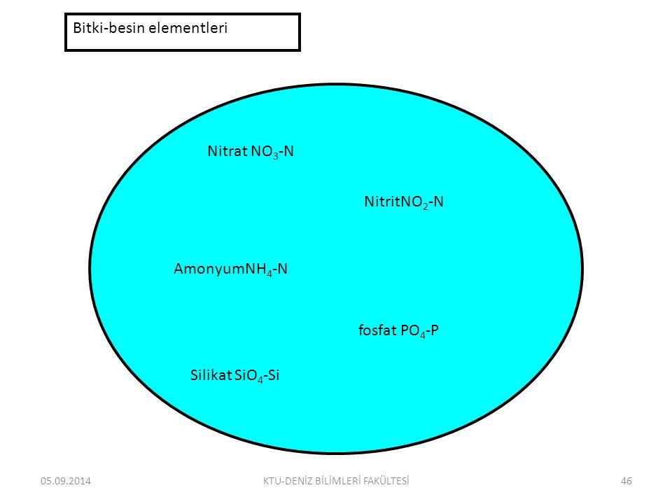05.09.2014KTU-DENİZ BİLİMLERİ FAKÜLTESİ46 Bitki-besin elementleri Nitrat NO 3 -N NitritNO 2 -N AmonyumNH 4 -N fosfat PO 4 -P Silikat SiO 4 -Si