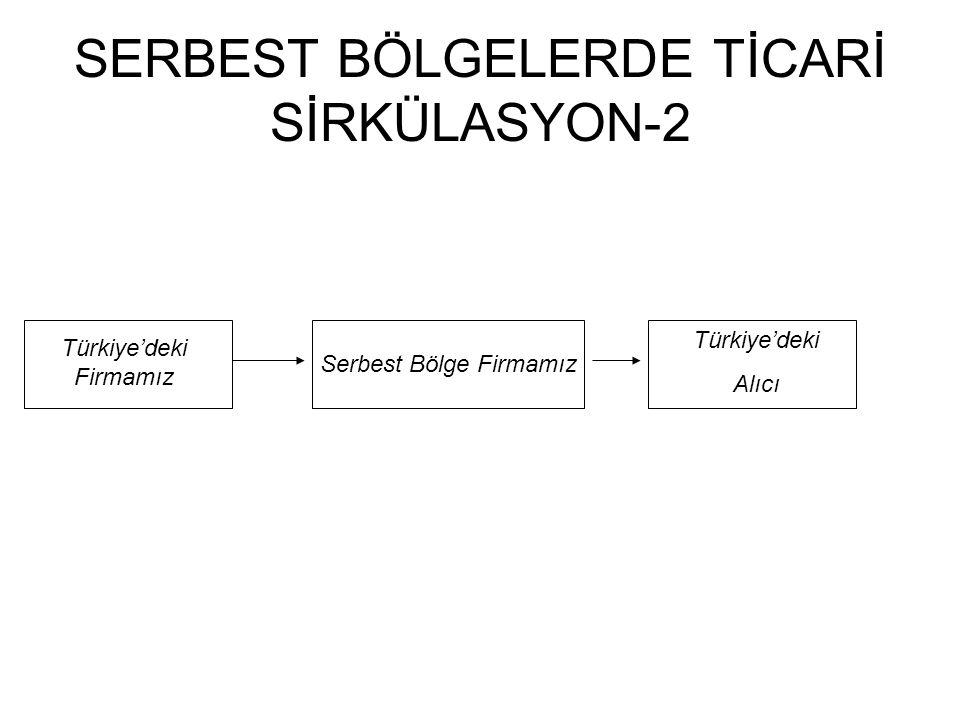 SERBEST BÖLGELERDE TİCARİ SİRKÜLASYON-2 Türkiye'deki Firmamız Serbest Bölge Firmamız Türkiye'deki Alıcı