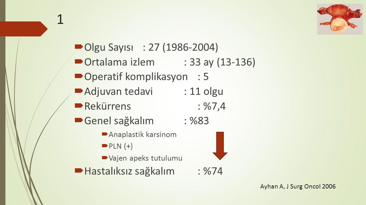 1  Olgu Sayısı: 27 (1986-2004)  Ortalama izlem: 33 ay (13-136)  Operatif komplikasyon: 5  Adjuvan tedavi: 11 olgu  Rekürrens: %7,4  Genel sağkal