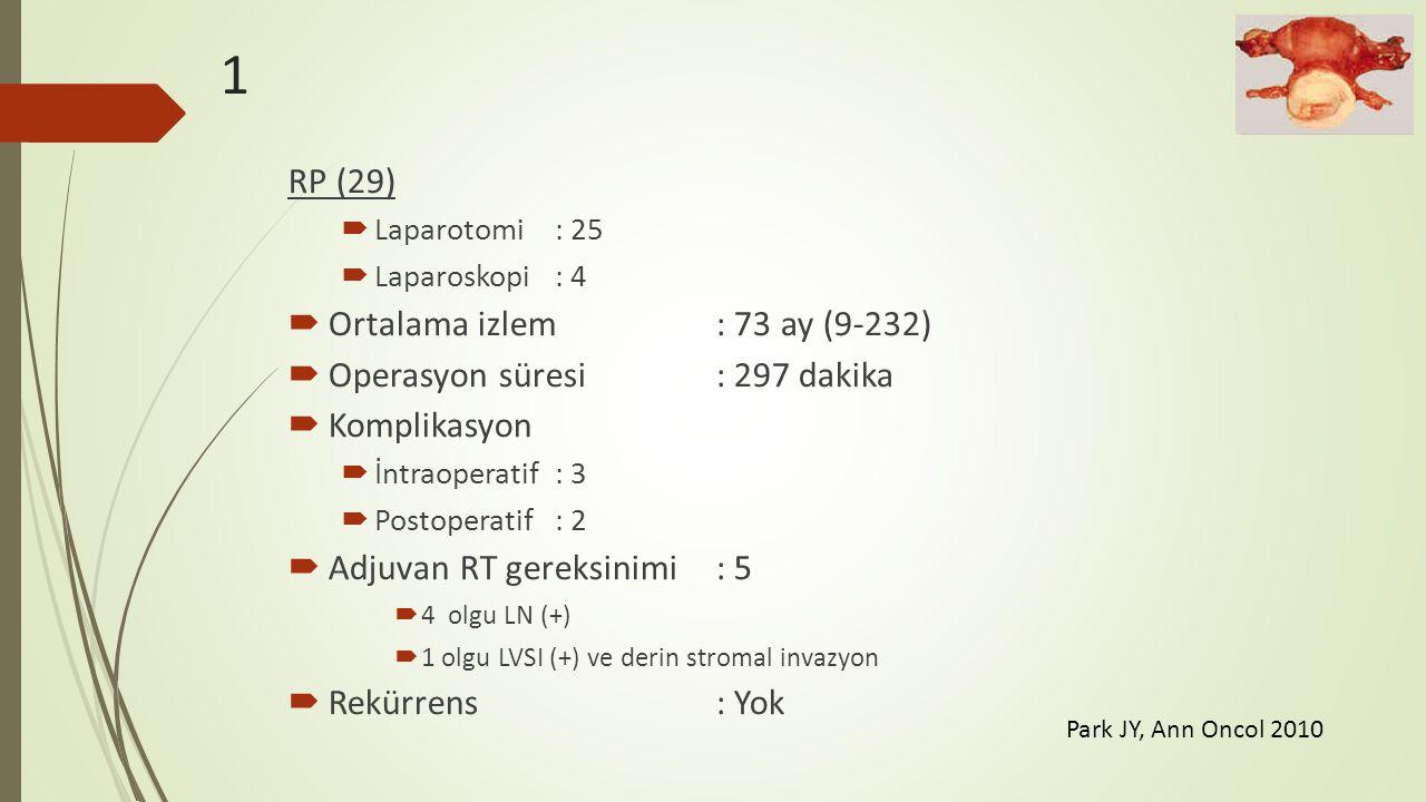 1 RP (29)  Laparotomi: 25  Laparoskopi: 4  Ortalama izlem: 73 ay (9-232)  Operasyon süresi: 297 dakika  Komplikasyon  İntraoperatif: 3  Postope