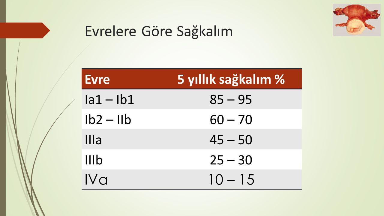 Evrelere Göre Sağkalım Evre5 yıllık sağkalım % Ia1 – Ib185 – 95 Ib2 – IIb60 – 70 IIIa45 – 50 IIIb25 – 30 IVa10 – 15