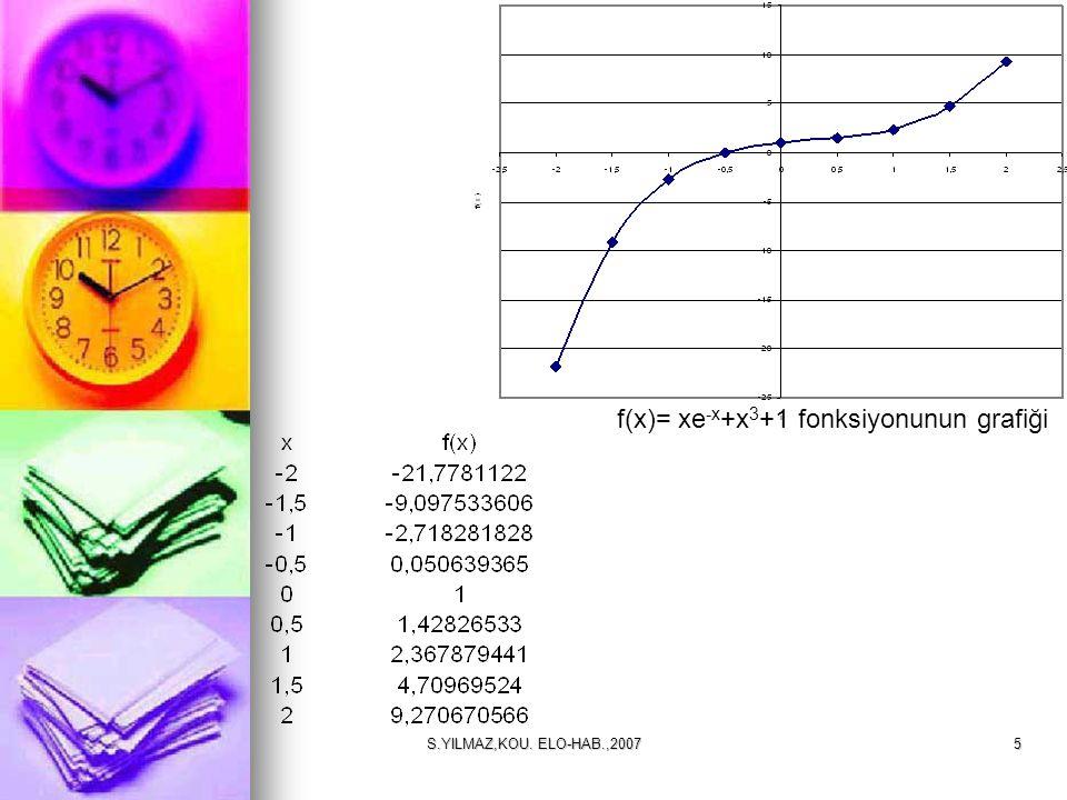 S.YILMAZ,KOU. ELO-HAB.,20075 f(x)= xe -x +x 3 +1 fonksiyonunun grafiği