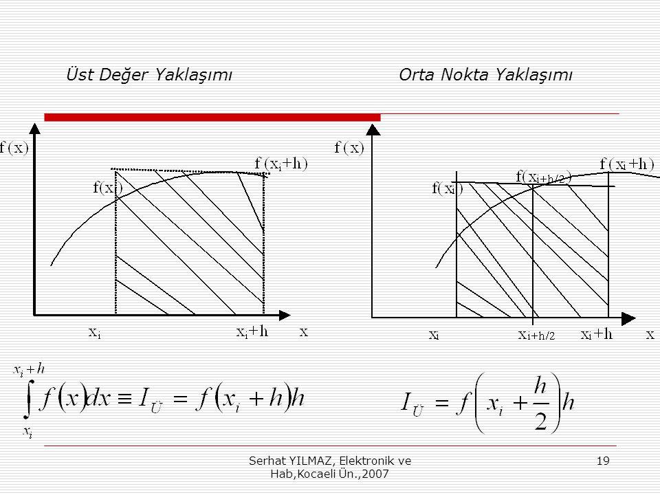 Serhat YILMAZ, Elektronik ve Hab,Kocaeli Ün.,2007 19 Üst Değer Yaklaşımı Orta Nokta Yaklaşımı