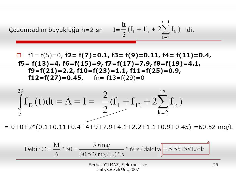 Serhat YILMAZ, Elektronik ve Hab,Kocaeli Ün.,2007 25 Çözüm:adım büyüklüğü h=2 sn I= idi.