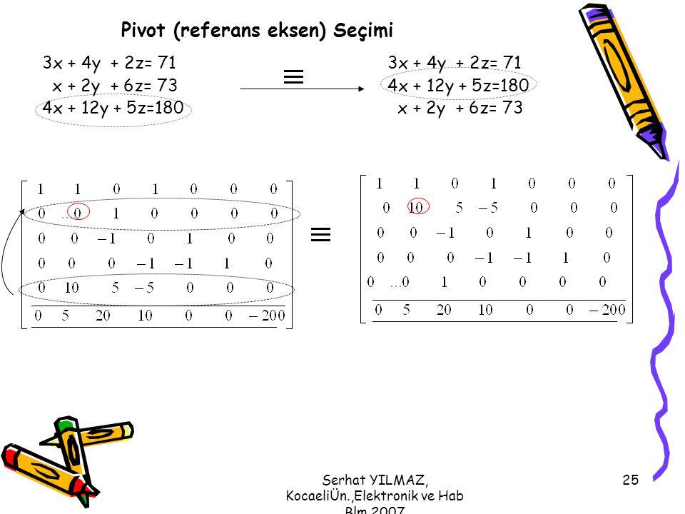 Serhat YILMAZ, KocaeliÜn.,Elektronik ve Hab Blm,2007 25 Pivot (referans eksen) Seçimi 3x + 4y + 2z= 71 x + 2y + 6z= 73 4x + 12y + 5z=180 3x + 4y + 2z=
