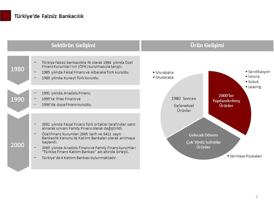 Sektörün Gelişimi 1980 1990 2000 − 1991 yılında Anadolu Finans, − 1995'te İhlas Finans ve − 1996'da Asya Finans kuruldu. − Türkiye faizsiz bankacılıkl