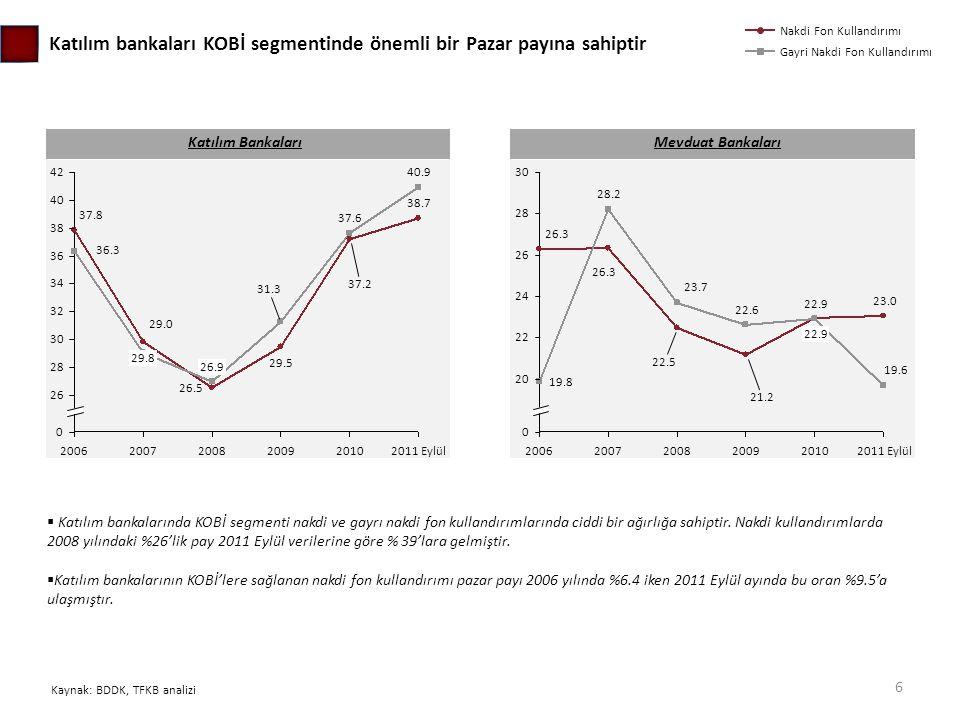 Fiazsiz bankacılık Pazar payı Finansal gelişmişlik endeksi (düşük rakam daha iyi) Endonezya Türkiye Mısır Malezya Suudi Arabistan BAE Büyüme potansiyeli  Bankacılık sektörü penetrasyon oranları (Toplam sektör aktifleri/GSYH) dikkate alındığında sektörün bütün olarak ciddi bir büyüme potansiyeline sahip olduğu görülmektedir.