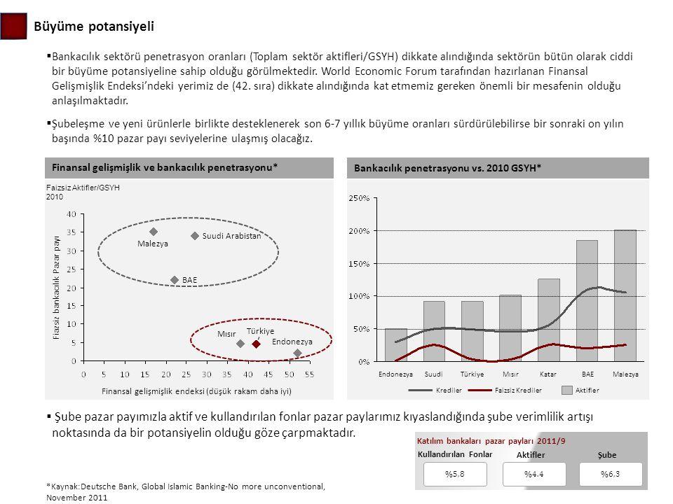 Fiazsiz bankacılık Pazar payı Finansal gelişmişlik endeksi (düşük rakam daha iyi) Endonezya Türkiye Mısır Malezya Suudi Arabistan BAE Büyüme potansiye