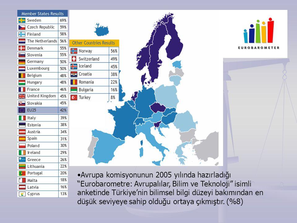 """Avrupa komisyonunun 2005 yılında hazırladığı """"Eurobarometre: Avrupalılar, Bilim ve Teknoloji"""" isimli anketinde Türkiye'nin bilimsel bilgi düzeyi bakım"""