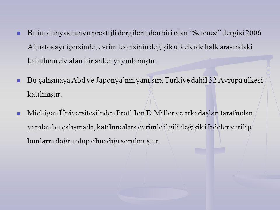 A.B.D ve Türkiye'nin Evrim Teorisinin en az kabul gördüğü iki ülke olduğunu ortaya çıkarmıştır.